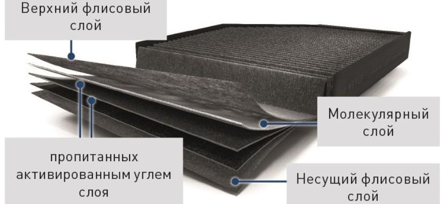 Новый фильтр MEYLE PD более экологичен и эффективно очищает воздух от NOx и мелкодисперсной пылив салоне автомобиля